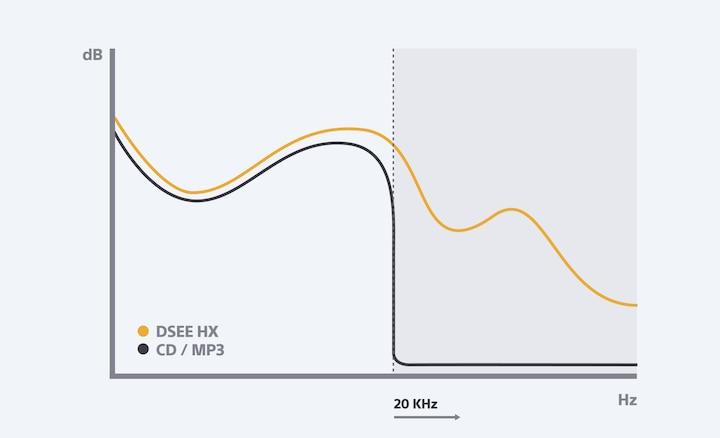 DSEE HX konvertavimo į didesnę raišką histograma